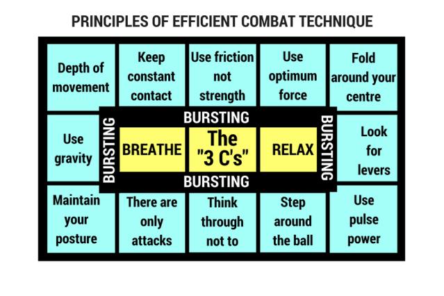 Internal principles 3