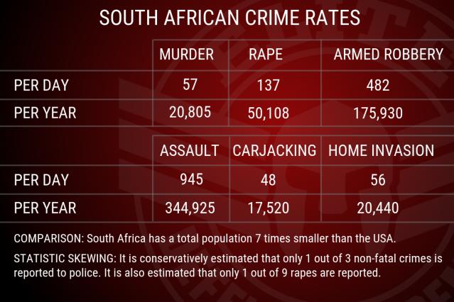 SA CRIME RATES
